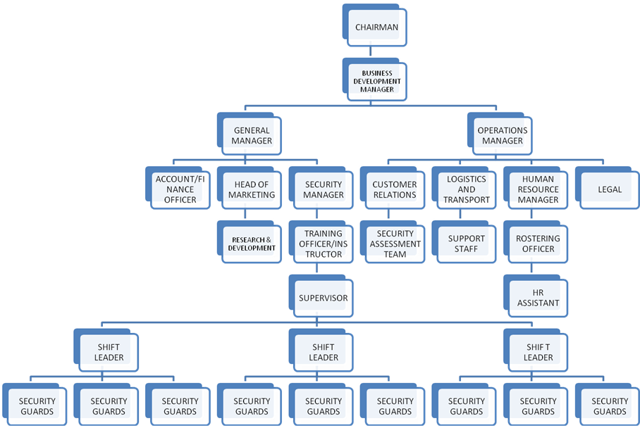 group five security coordination chart